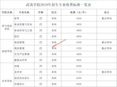 武夷学院招生专业收费标准一览表(2019年)