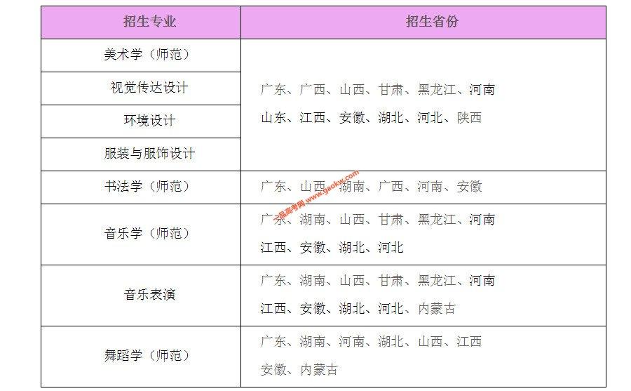 岭南师范学院2020年艺术类专业招生简章