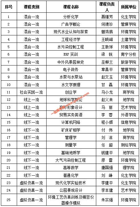桂林理工大学25门课程被认定为广西自治区级一流本科课程