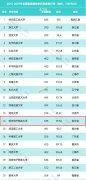 杭州电子科技大学位全国普通高校学科竞赛排行榜第14位