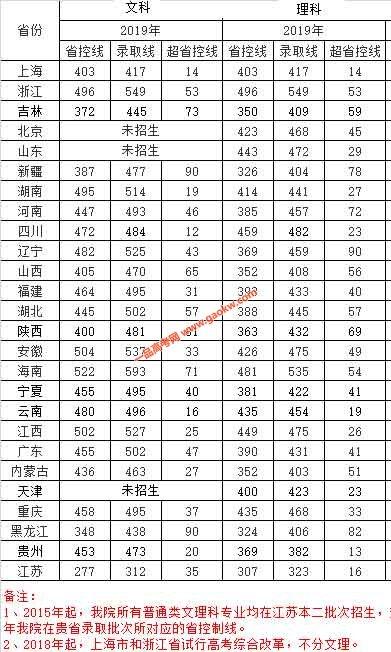 南京航空航天大学金城学院2019录取分数线