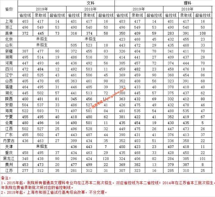 南京航空航天大学金城学院2018录取分数线