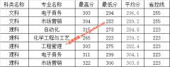 """东南大学成贤学院2019年""""专转本""""录取分数线"""