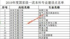 华东交通大学12个专业入选国家级一流专业建设点,省级一流专业15