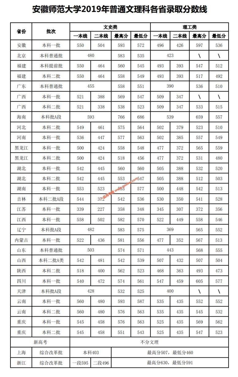 安徽师范大学2019年录取分数线