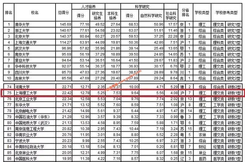 上海理工大学跃居武书连2019年中国大学排行榜第75位3