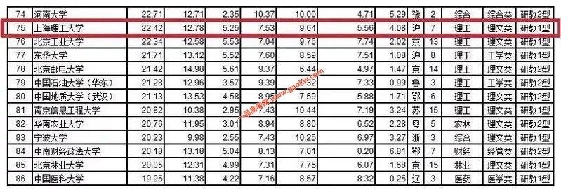 上海理工大学跃居武书连2019年中国大学排行榜第75位2