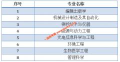 上海理工大学8个专业获批2019年度国家级一流本科专业建设点