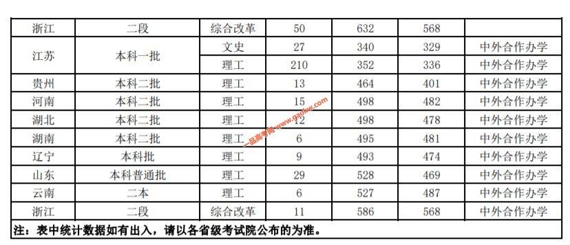 江苏师范大学2019年录取分数线2