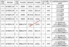 """徐州医科大学2020年""""专转本""""招生简章(含招生计划)"""