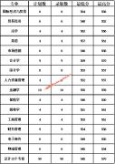南京财经大学红山学院2019年浙江省各专业录取分数线