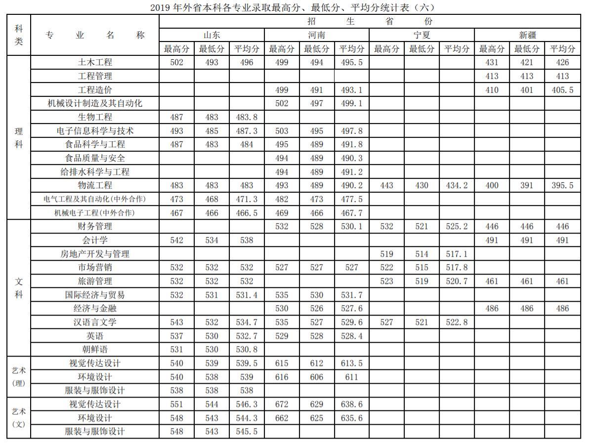 徐州工程学院2019录取分数线6