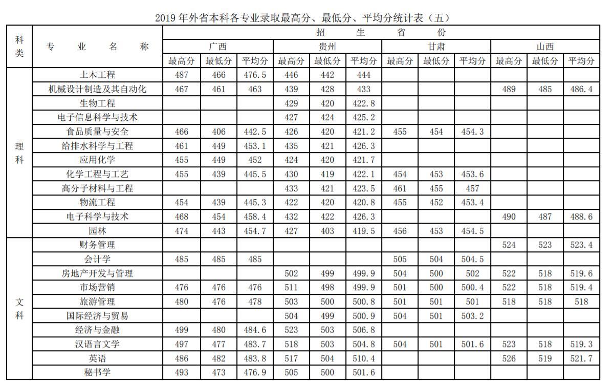 徐州工程学院2019录取分数线5