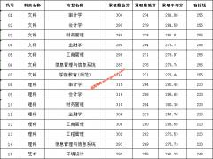 """2019年南京审计大学金审学院""""专转本""""录取分数线"""