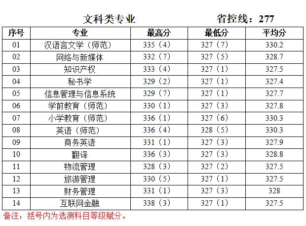 泰州学院2019年江苏录取分数线
