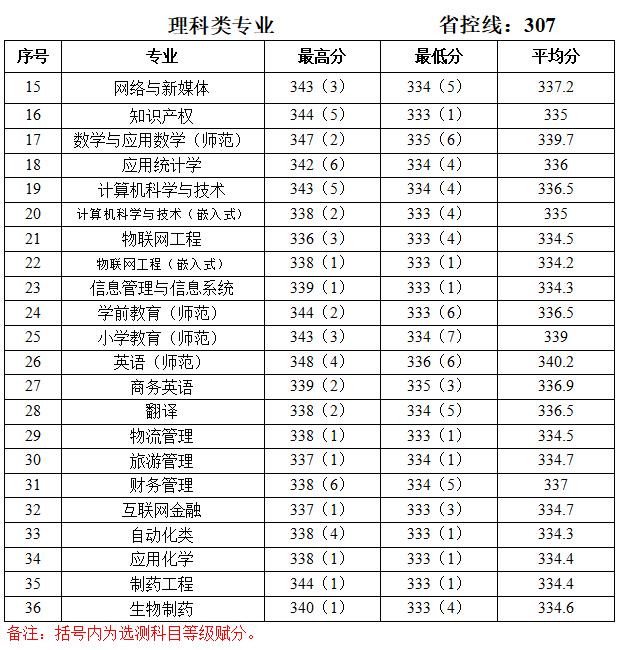 泰州学院2019年江苏录取分数线2