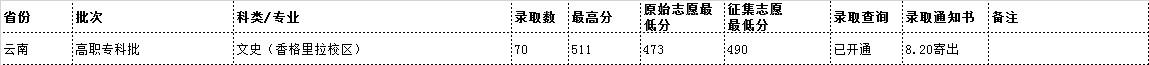 云南民族大学2019年录取分数线2