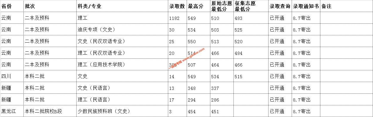 云南民族大学2019年录取分数线6
