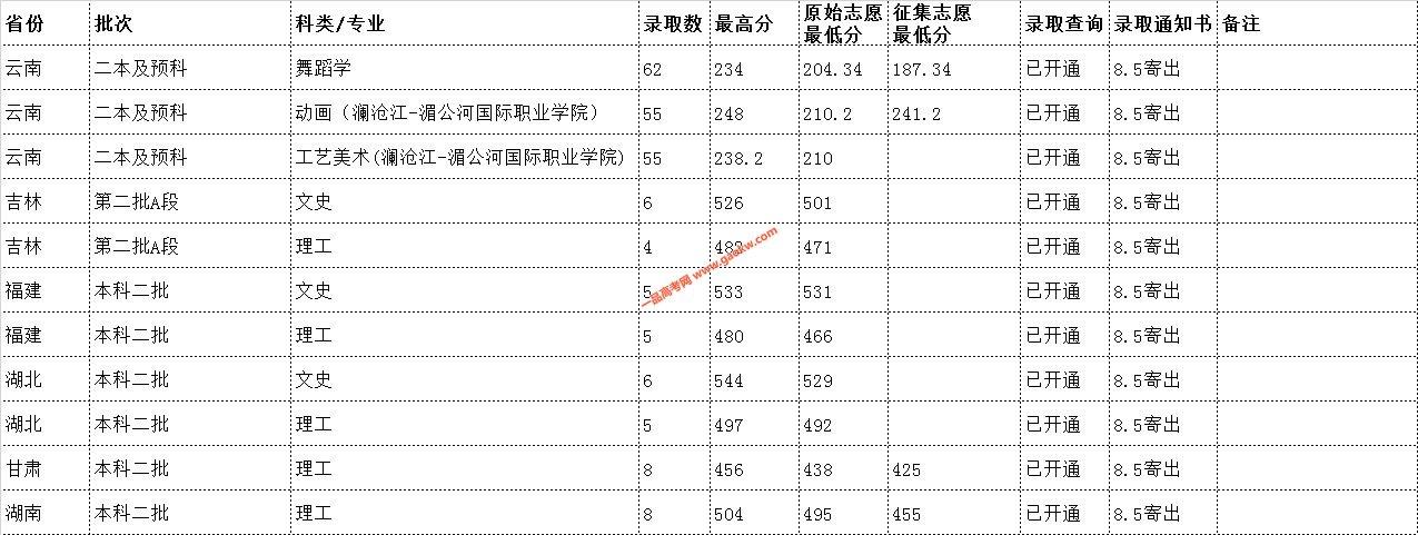 云南民族大学2019年录取分数线7