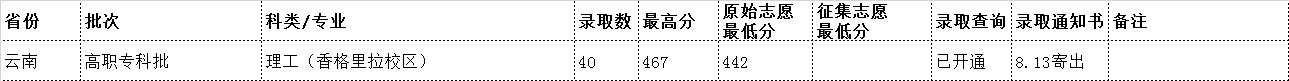 云南民族大学2019年录取分数线4