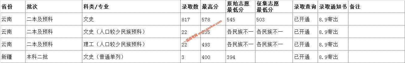 云南民族大学2019年录取分数线5
