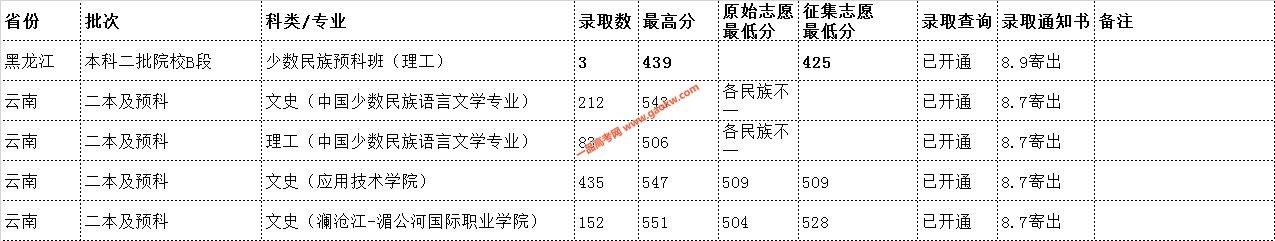 云南民族大学2019年录取分数线