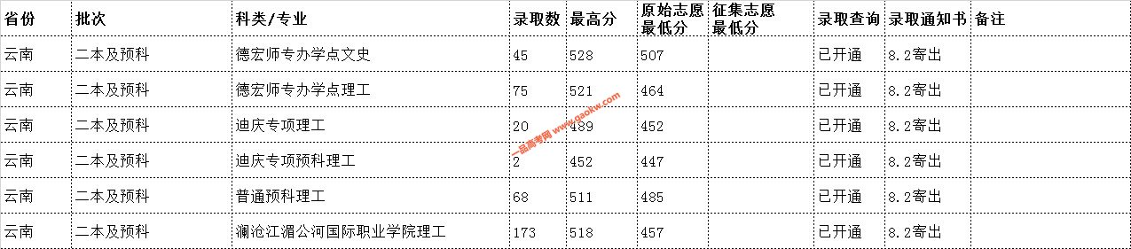 云南民族大学2019年录取分数线8