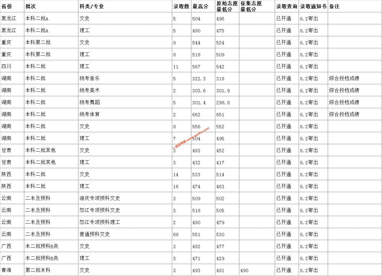 云南民族大学2019年录取分数线9