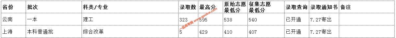 云南民族大学2019年录取分数线11