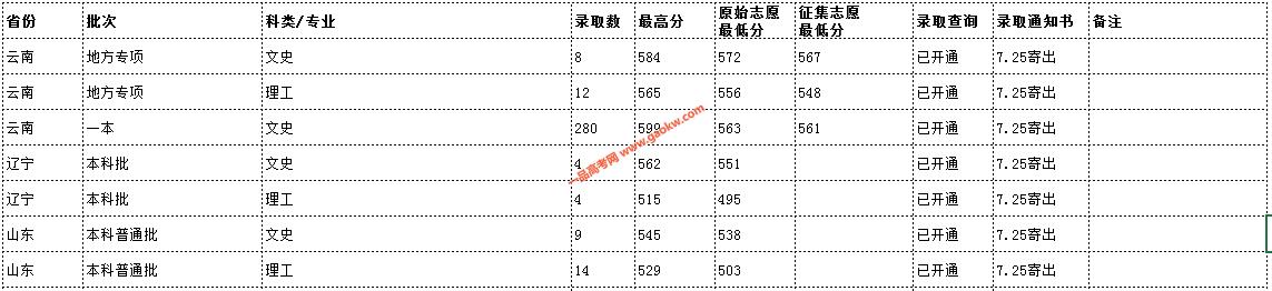 云南民族大学2019年录取分数线12