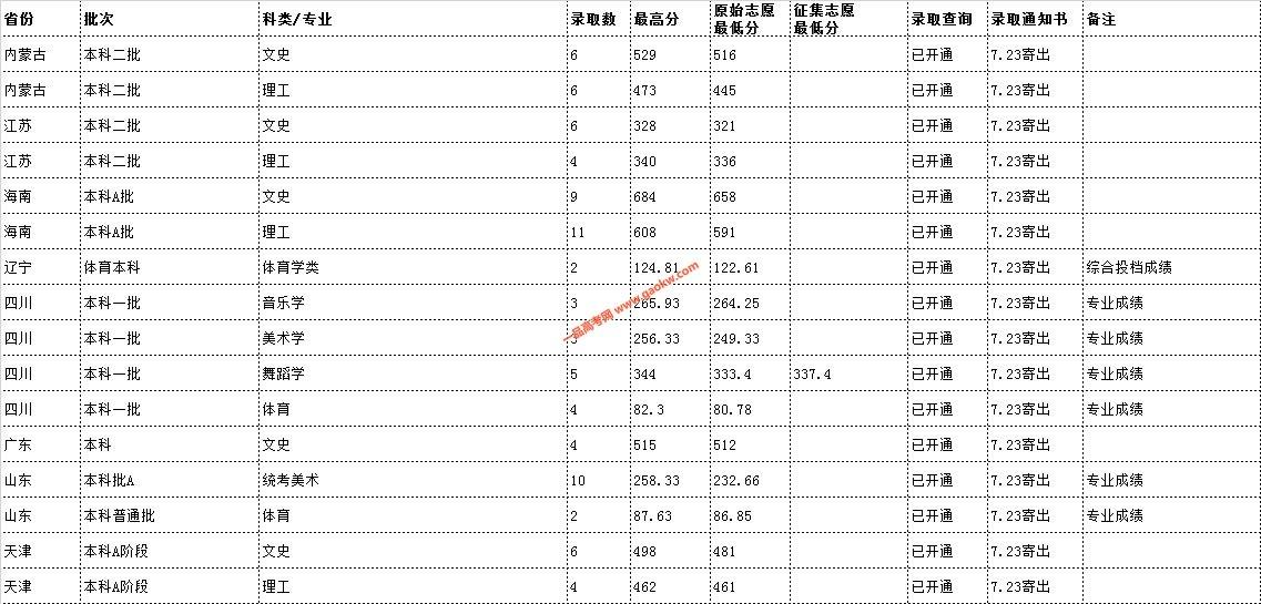 云南民族大学2019年录取分数线13