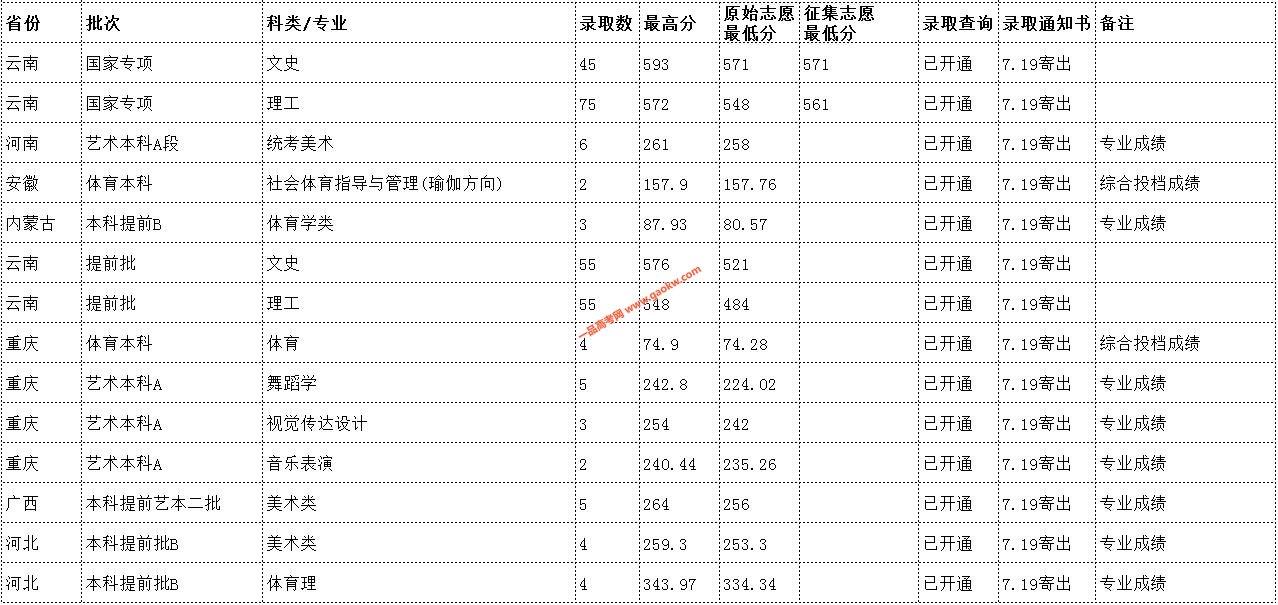 云南民族大学2019年录取分数线14