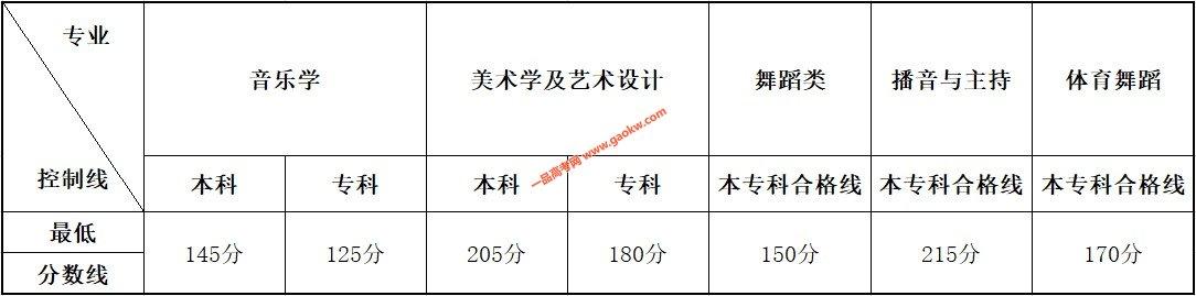 云南省2020年普通高校招生艺术类统考本、专科专业最低控制分数线