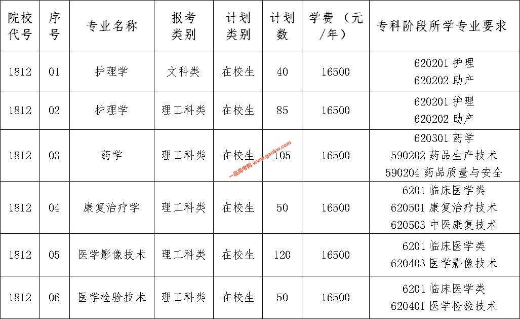 """南京医科大学康达学院2020年""""专转本""""招生简章"""