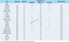 郑州航院2019年在各专业收费标准