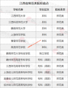 江西省师范类院校及含师范类专业院校有哪些