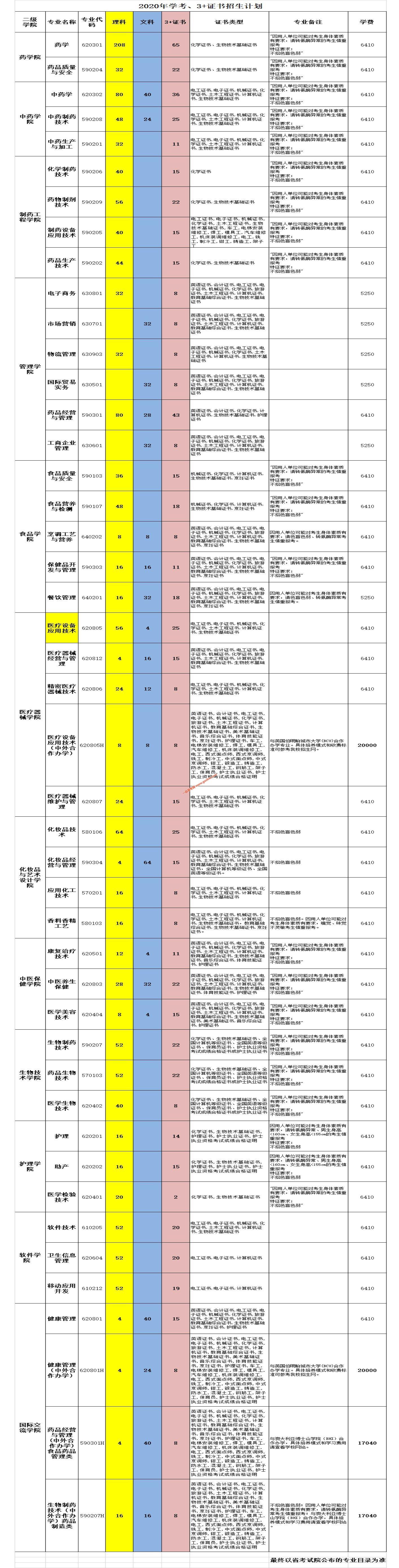 广东食品药品职业学院2020年依据普高学业水平成绩录取、3+技能证书录取招生计划