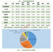 浙江理工大学科技与艺术学院2019年毕业生就业质量年度报告 就业