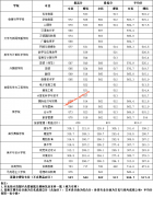 湖南第一师范学院2019年湖南省各专业最高分、最低分、平均分数线