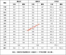 湖南第一师范学院2019年各省普通文理最高分、最低分、平均分统计