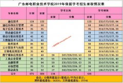 广东邮电职业技术学院2019年春季高考招生录取分数线