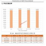 中南财经政法大学2019届毕业生就业质量报告 就业率95.71%
