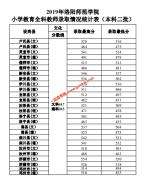 2019年洛阳师范学院小学教育全科教师录取分数情况统计表
