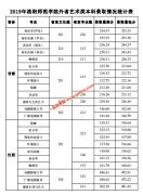 2019年洛阳师范学院艺术类本科录取分数情况统计表
