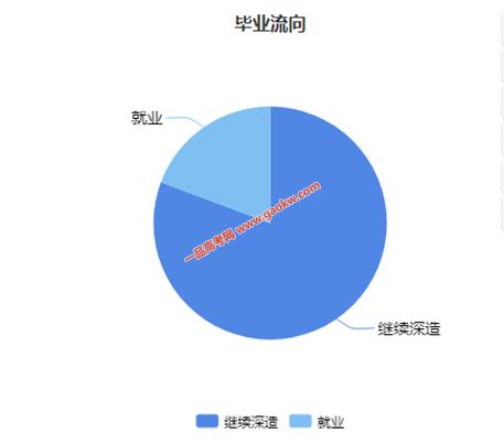 中国科学技术大学2019年毕业生就业质量情况 就业率为 91.9%