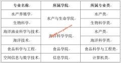 上海海洋大学6个专业入选国家级一流本科专业建设点
