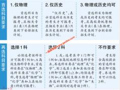 """广东""""3+1+2""""新高考模式下 考生如何选择考试科目?"""