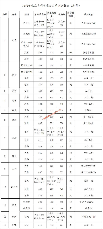 北京吉利学院2019录取分数线