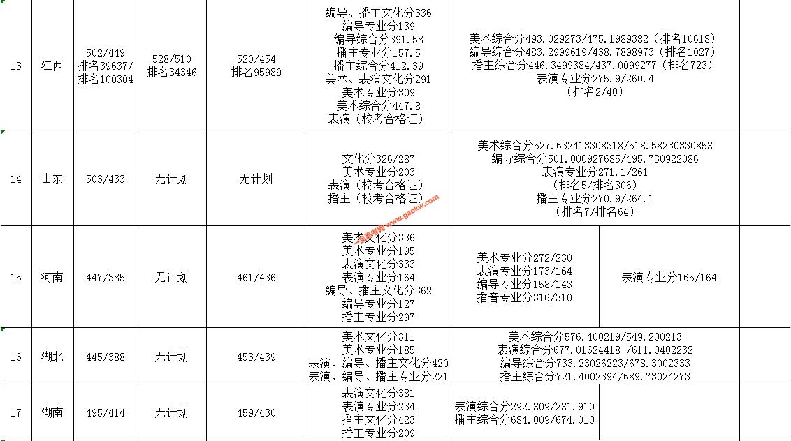 南昌航空大学科技学院2019录取分数线2