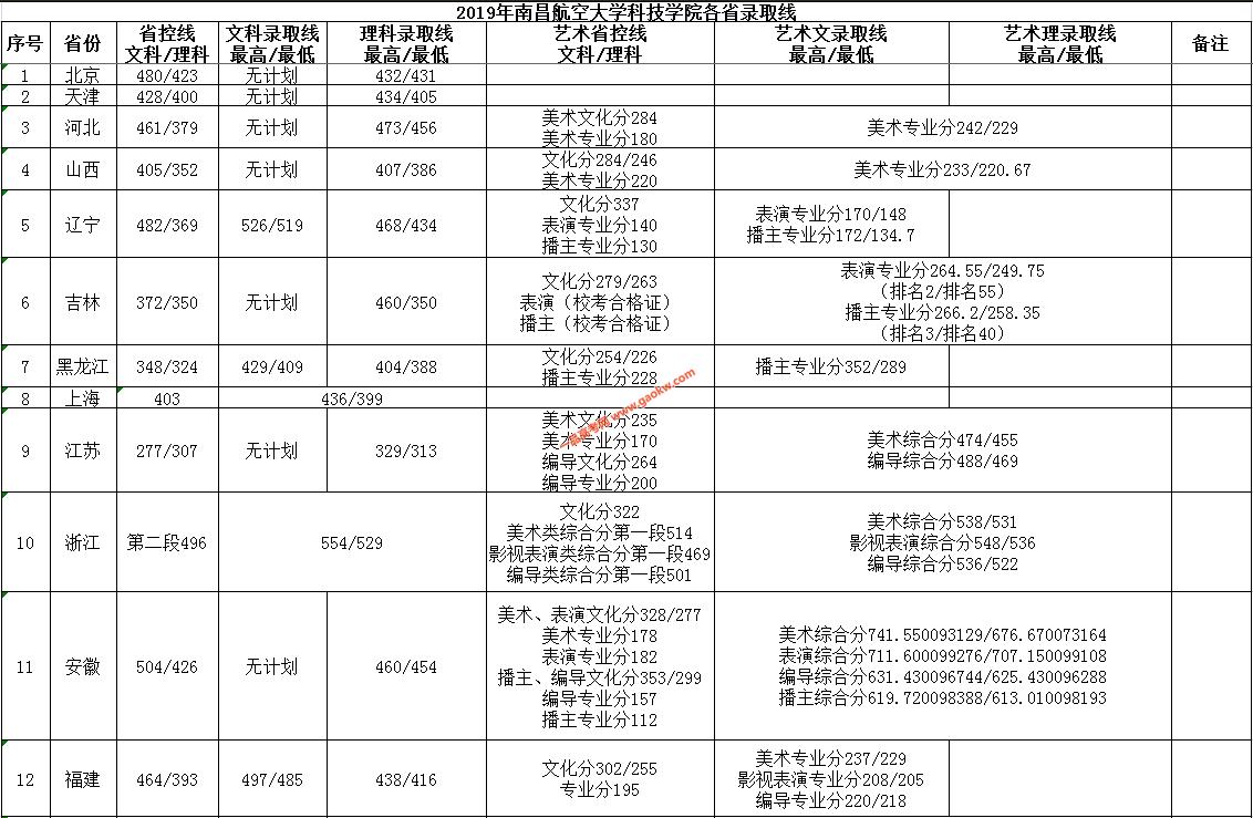 南昌航空大学科技学院2019录取分数线